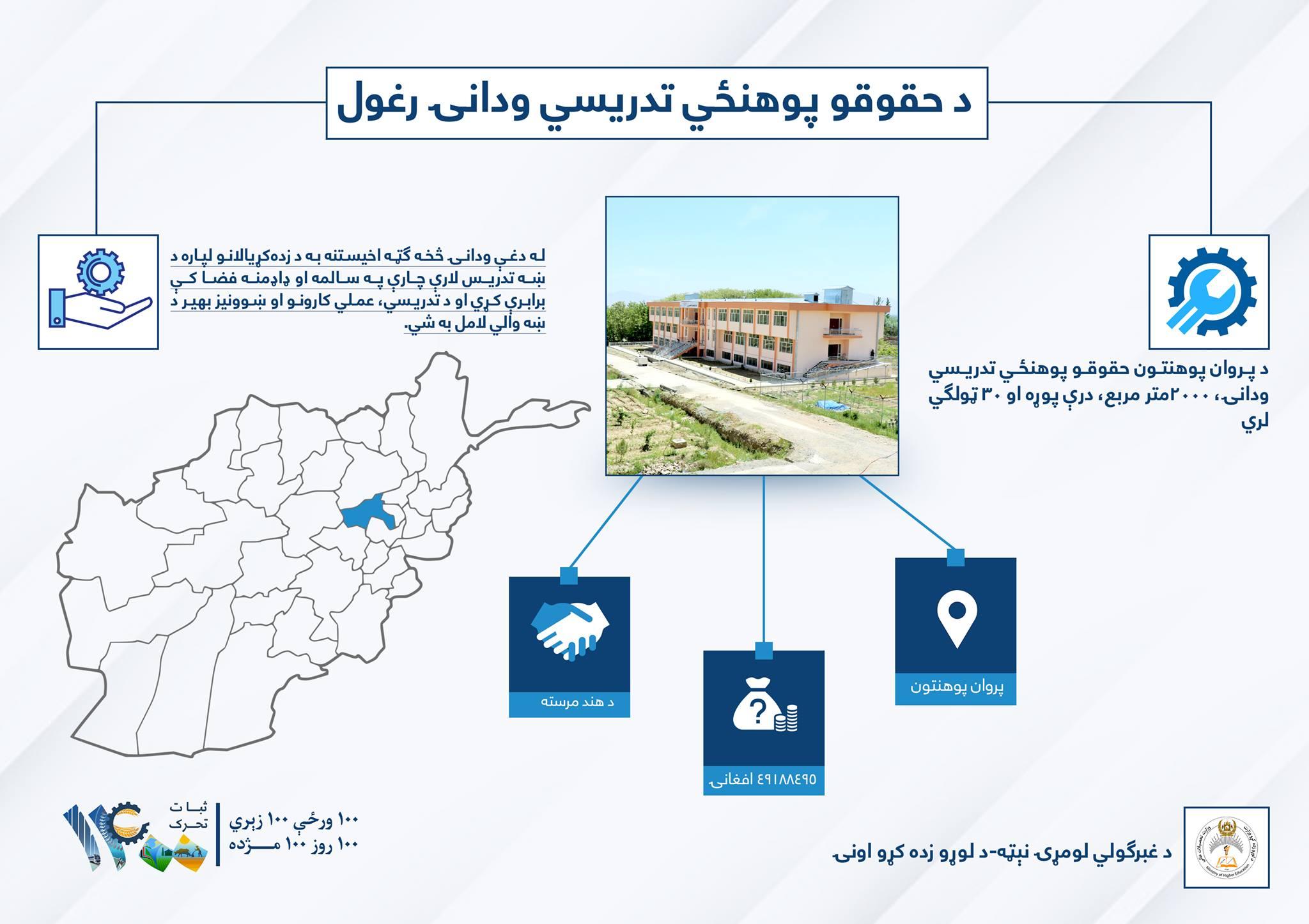 افتتاح بلاک دانشکده حقوق و علوم سیاسی دانشگاه پروان